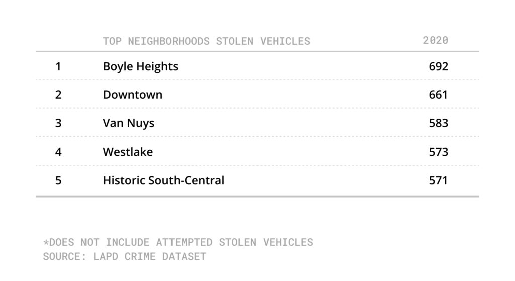 Table with neighborhoods with most stolen vehicles