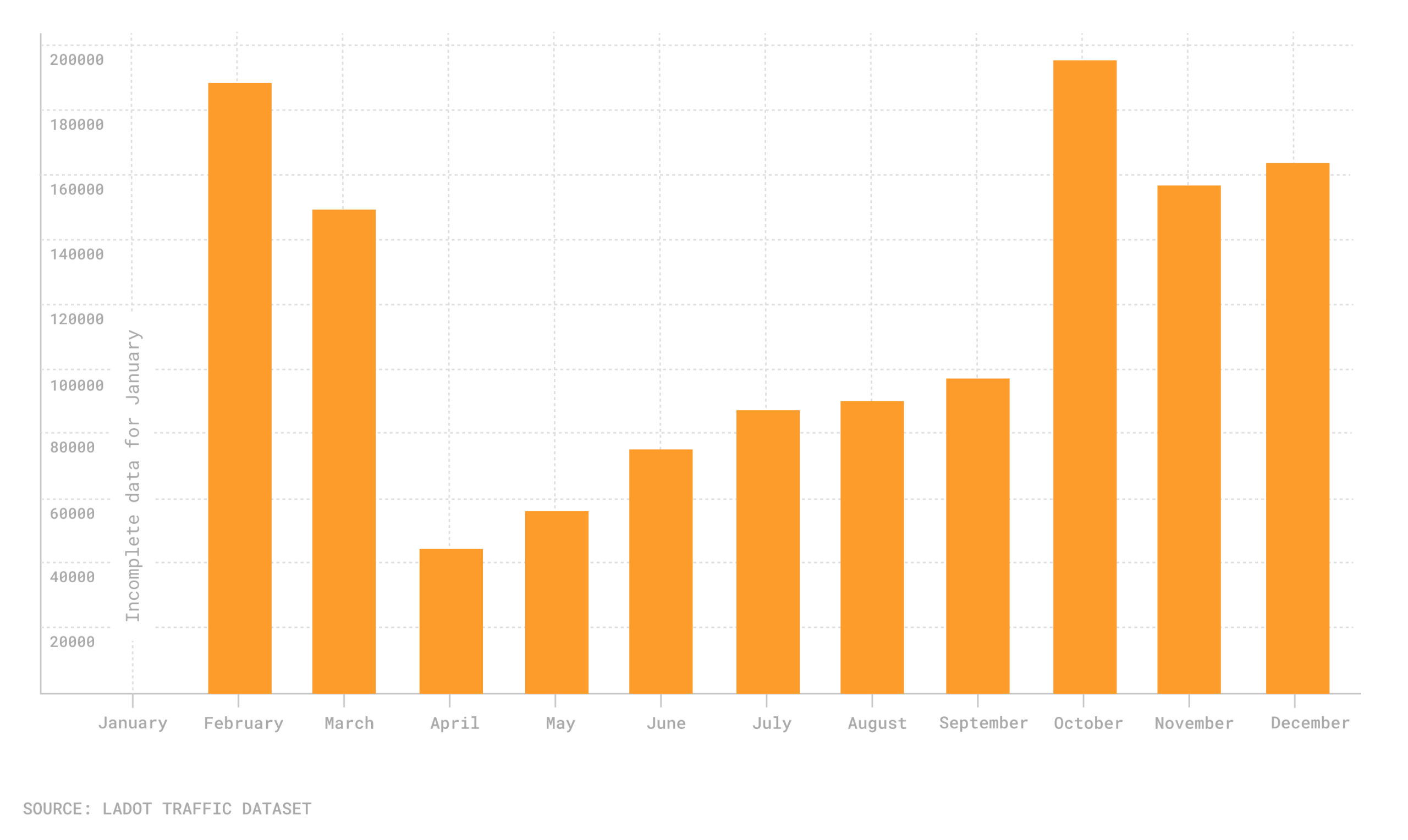 Chart of parking tickets issued in Los Angeles