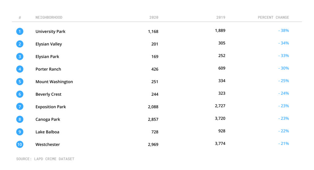 Table showing neighborhoods with largest crime decrease