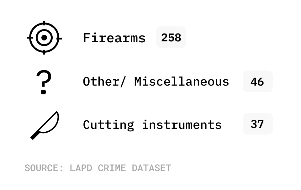 Chart of weapons used in homicides