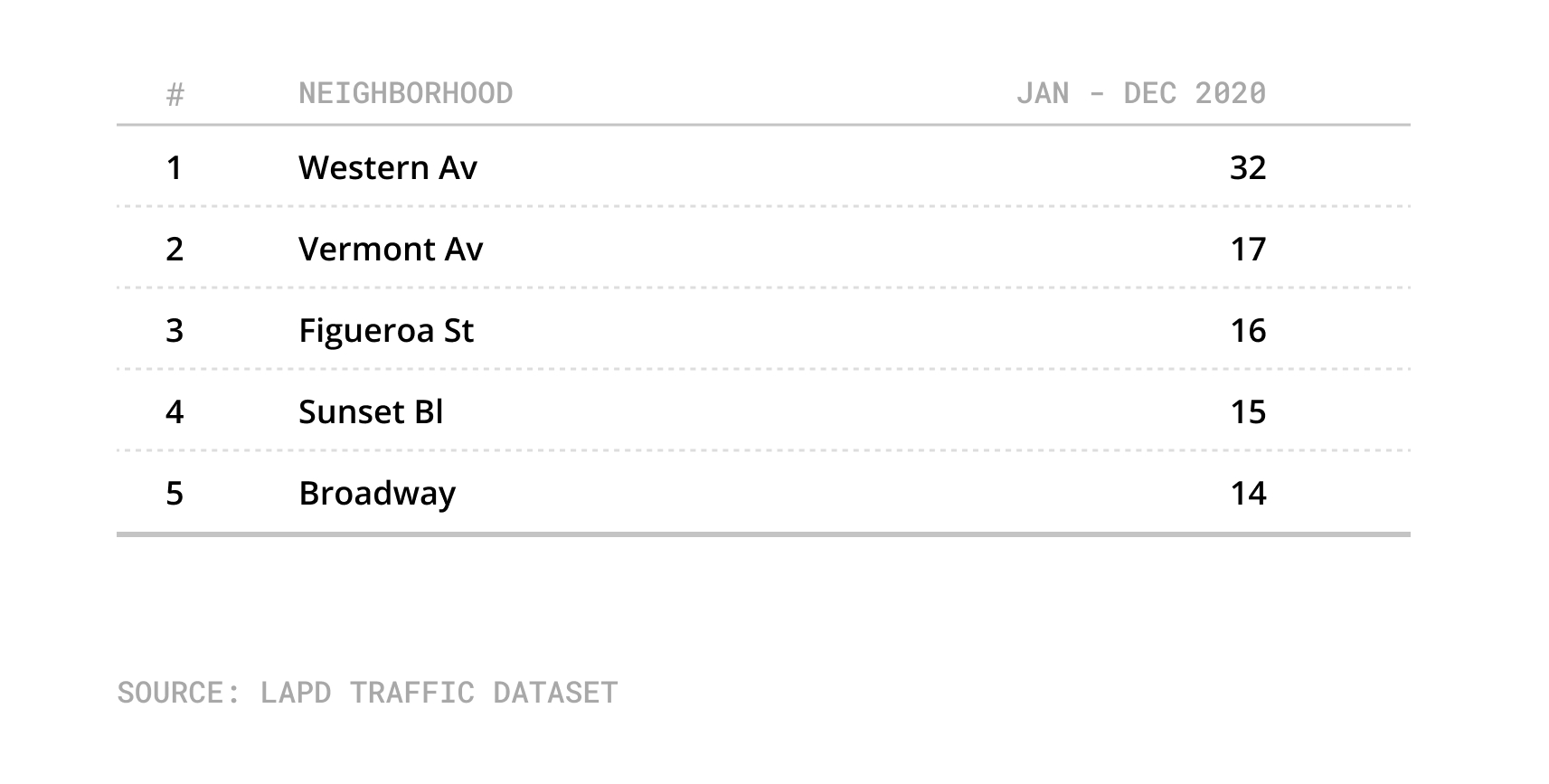Top five most dangerous streets