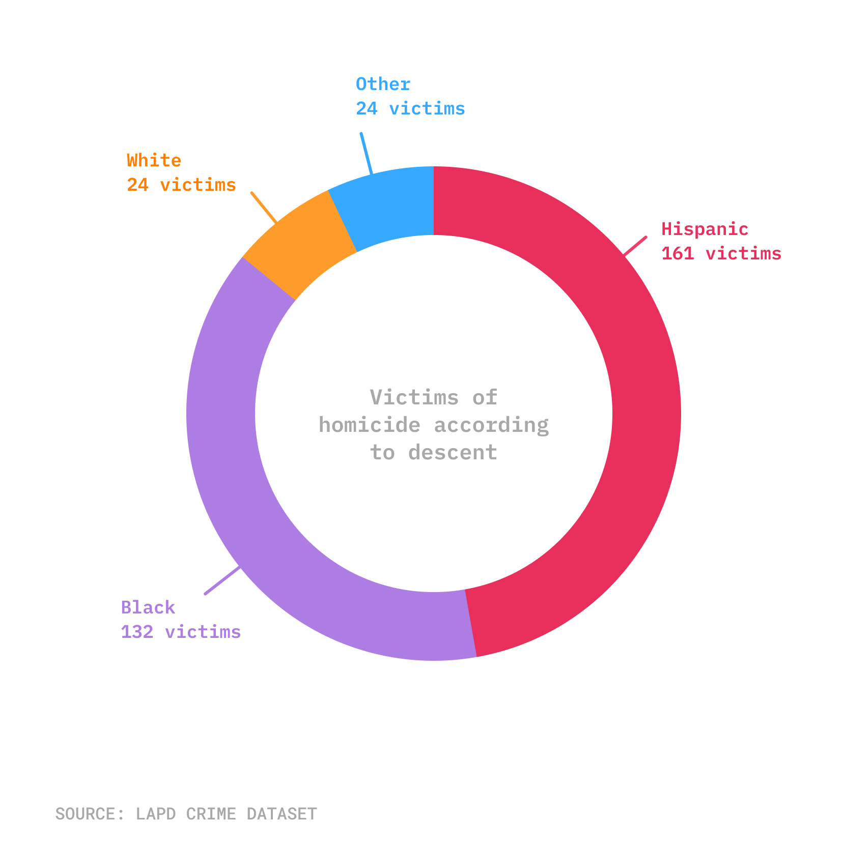 Pie chart of descent of homicide victims