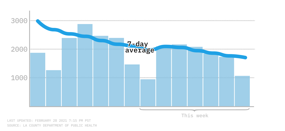 7-day average of new COVID-19 infections