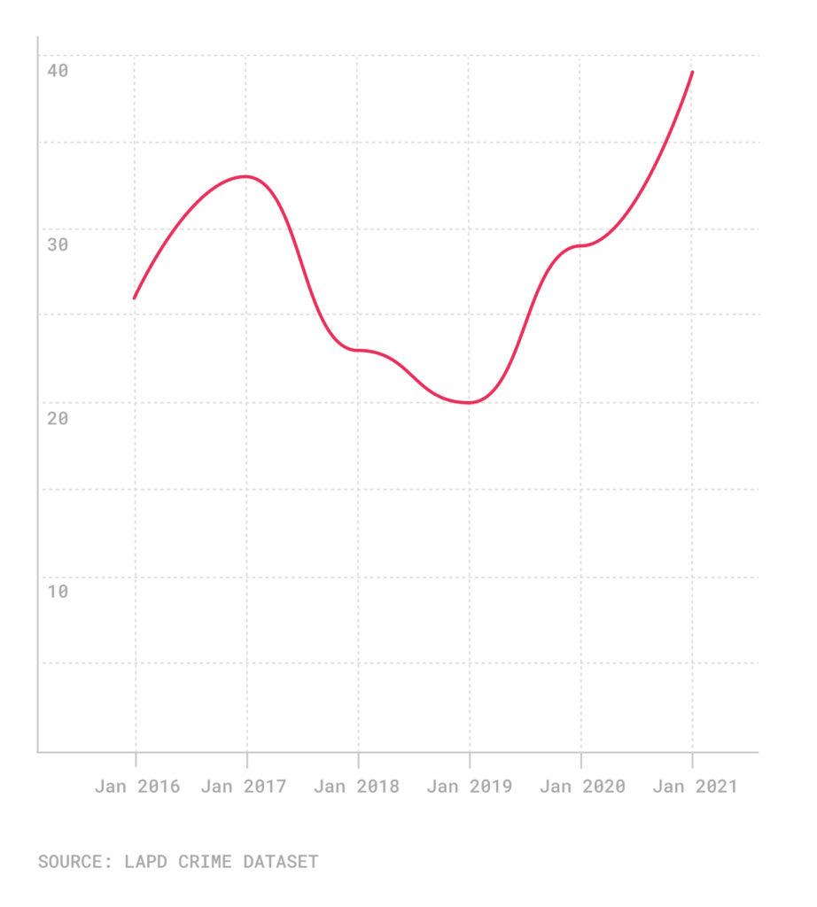 Line graph pf January homicides, 2016-2021