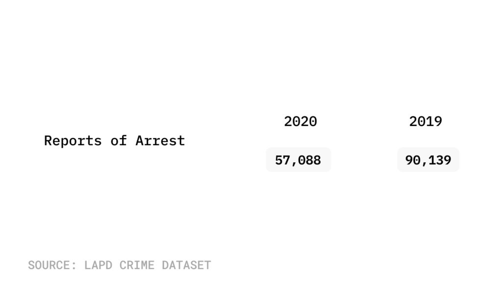 Graphic showing total arrests in 2020 and 2019