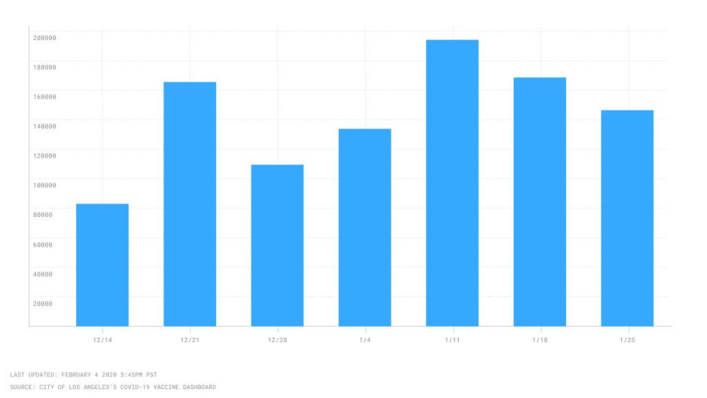 Bar Chart of Coronavirus Vaccine Shipments