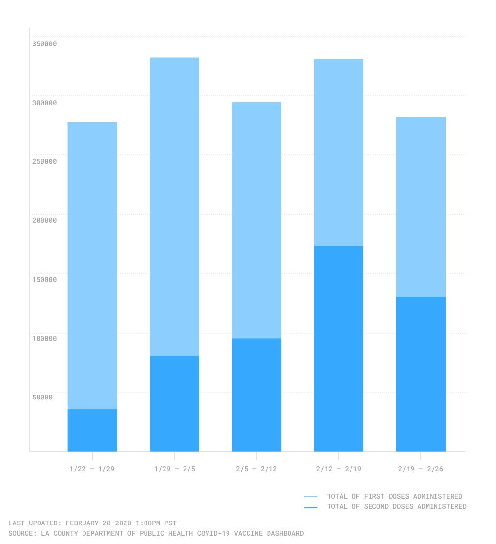 LA County vaccine doses chart