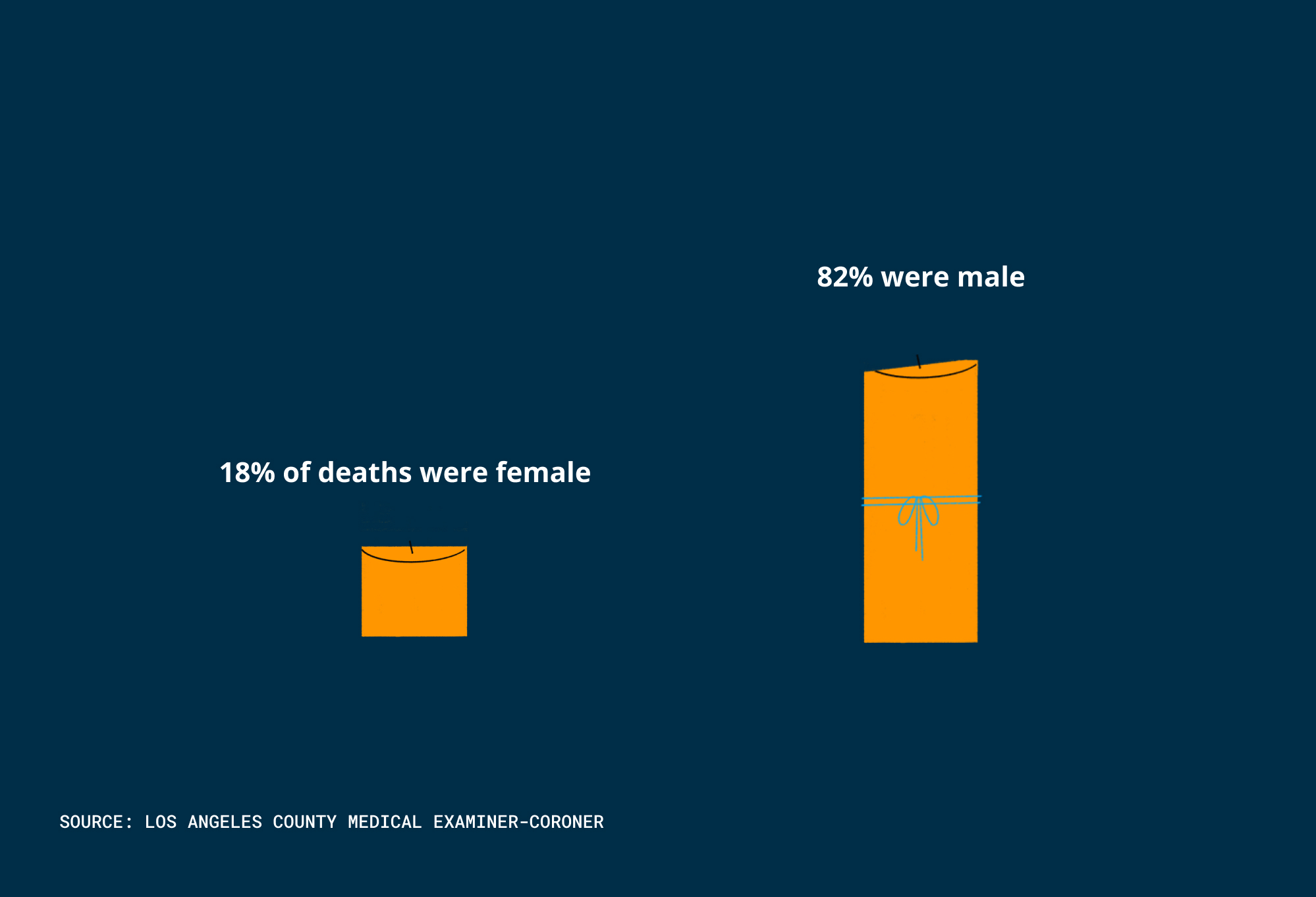 Homeless deaths by gender
