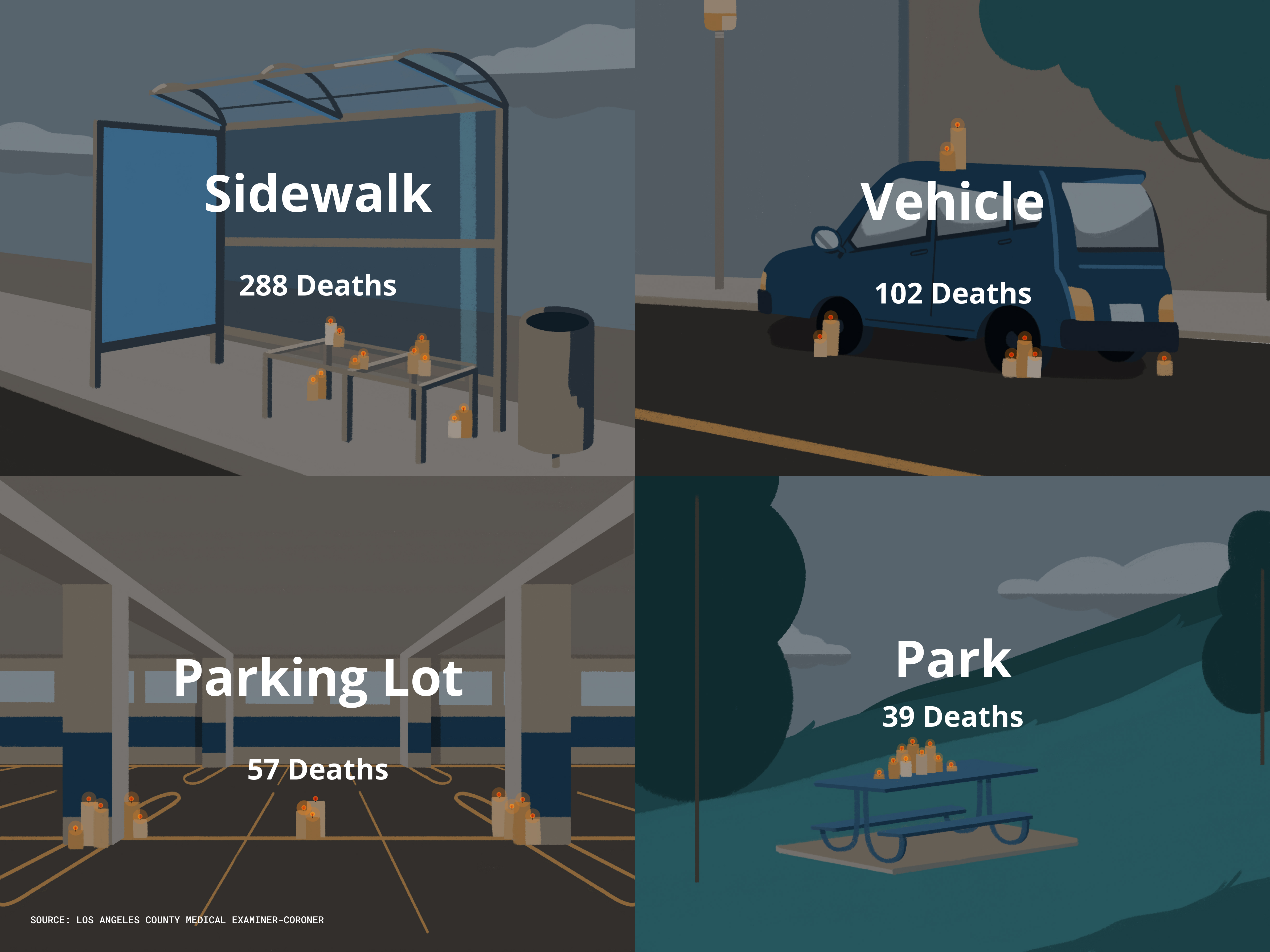 Illustration of where homeless deaths have occurred
