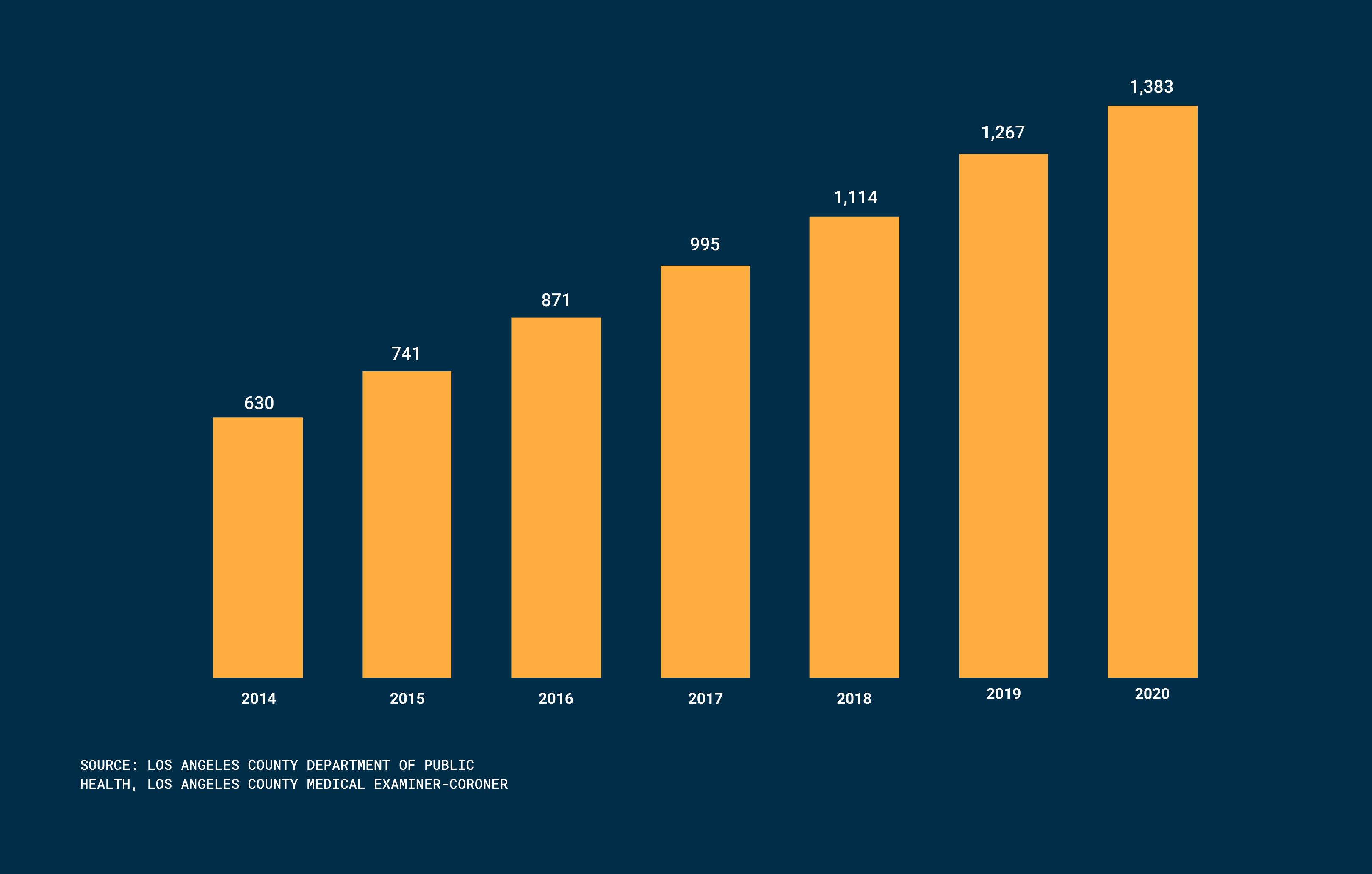 Chart of LA County homeless deaths