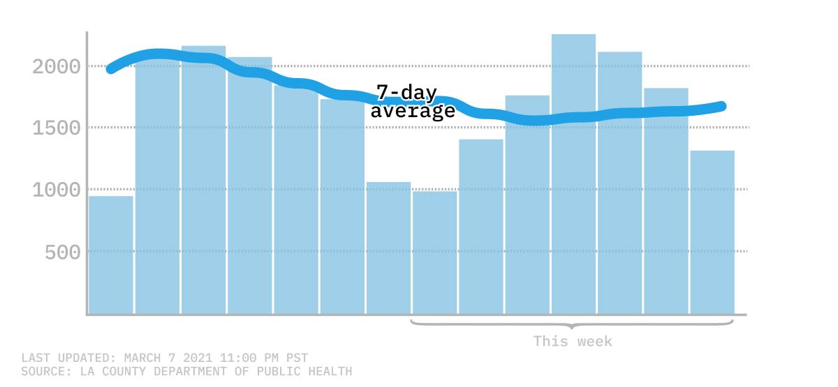 7-day-average COVID chart