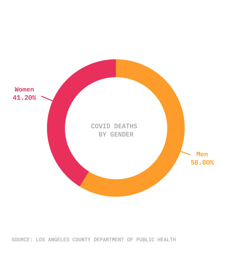 Pie chart of COVID-19 gender deaths