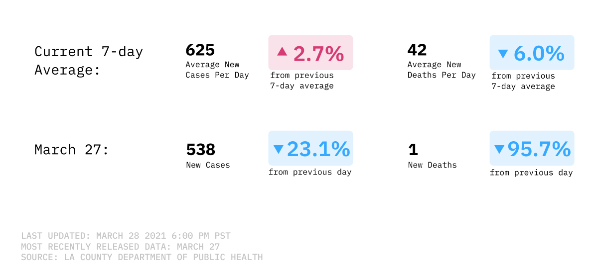 Daily average of cases and deaths in LA County