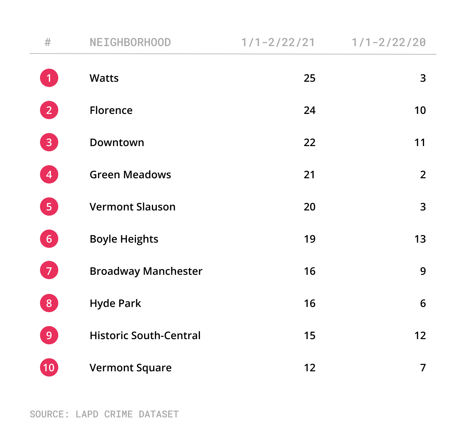 List of neighborhoods with the most shooting incidents