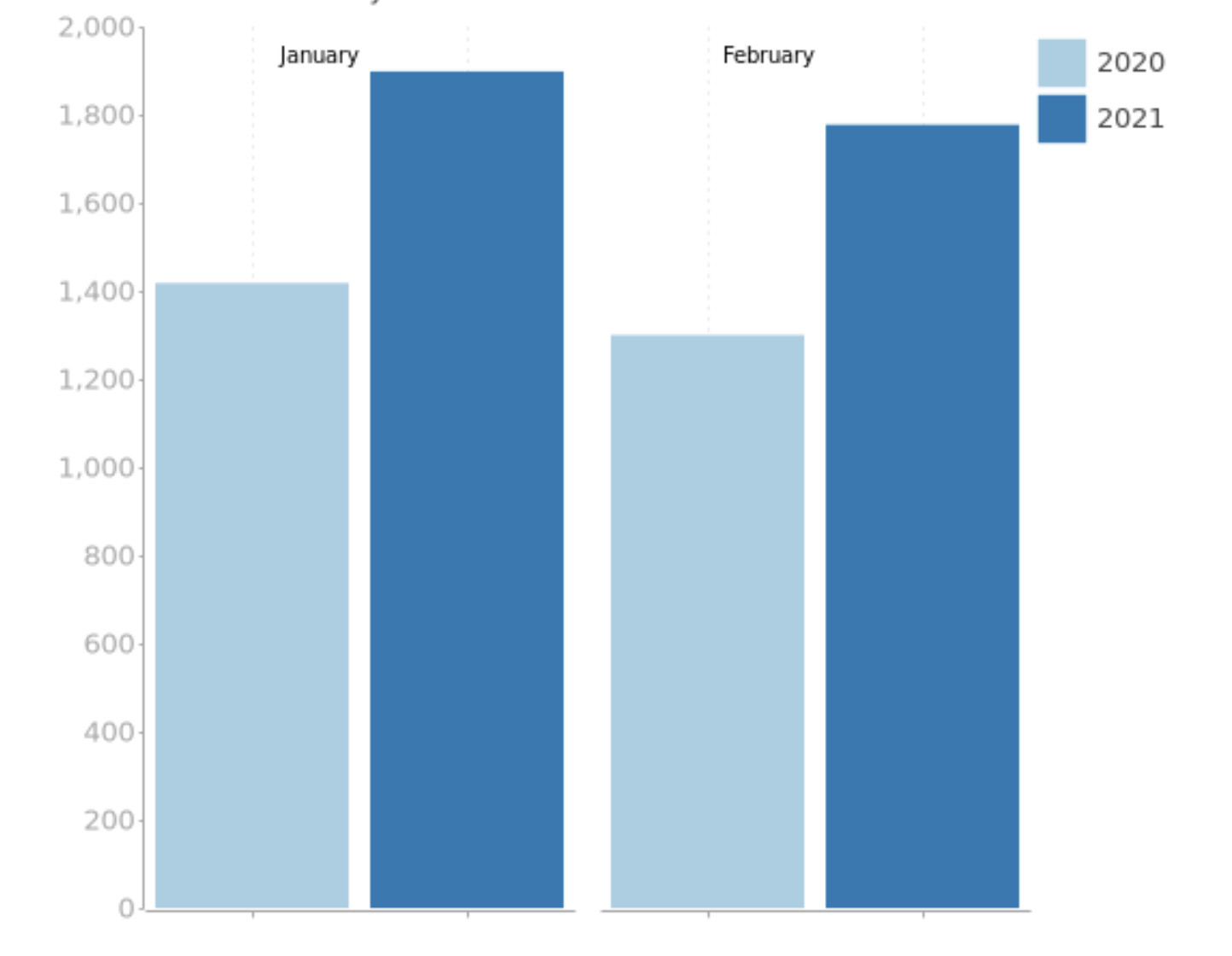 Chart: stolen cars Jan-Feb 2021