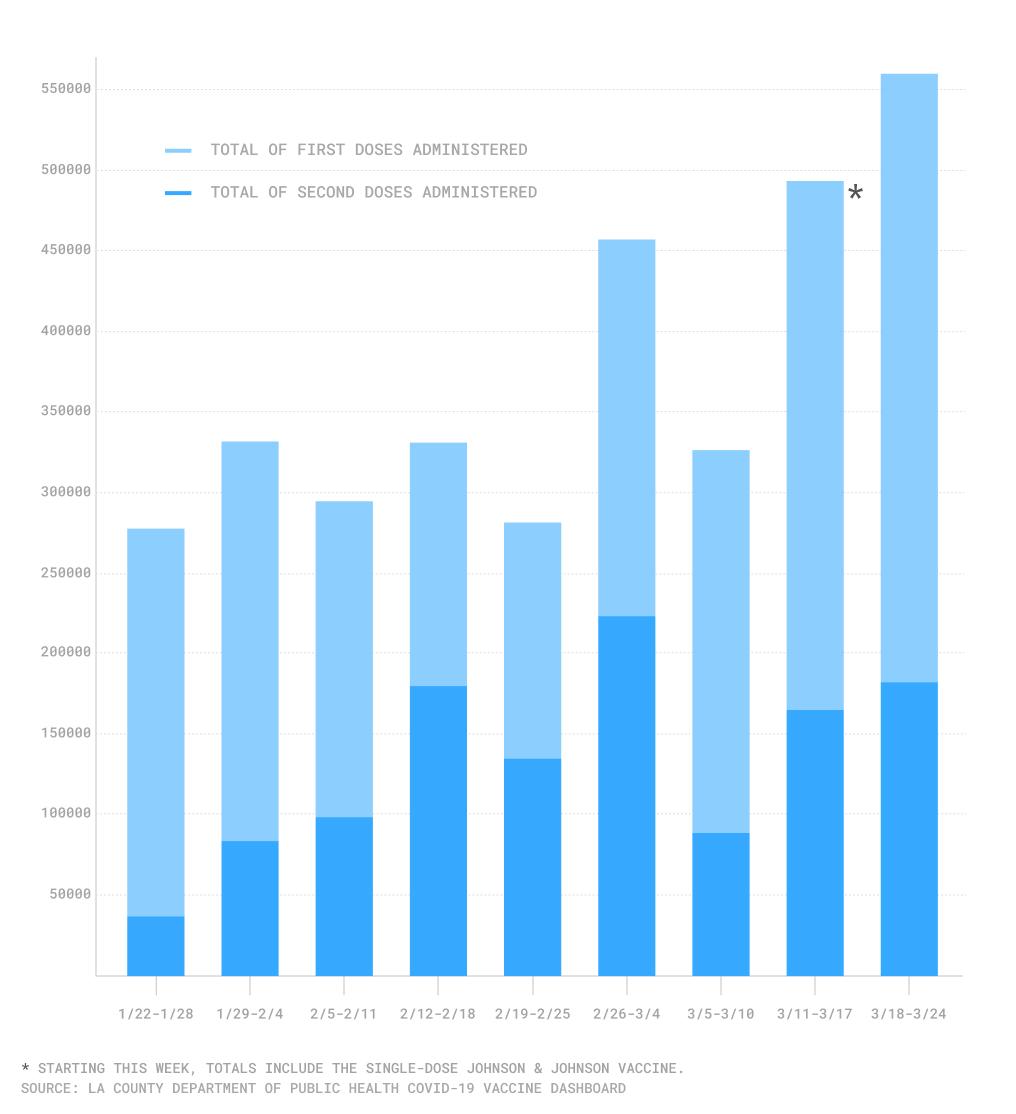 Weekly vaccine doses LA County chart