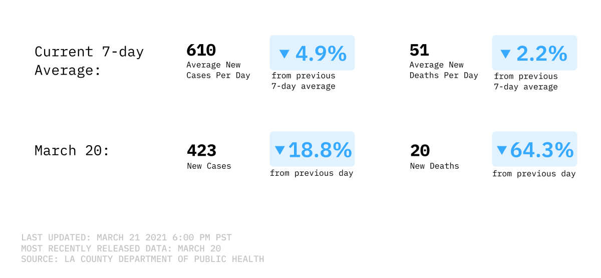 7-day-average of new cases
