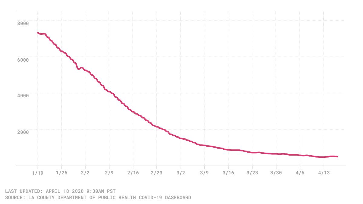 3-day average hospitalizations chart