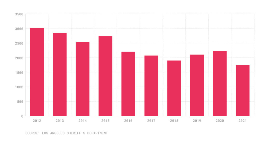 Bar chart with DUI cases from 2012-2011