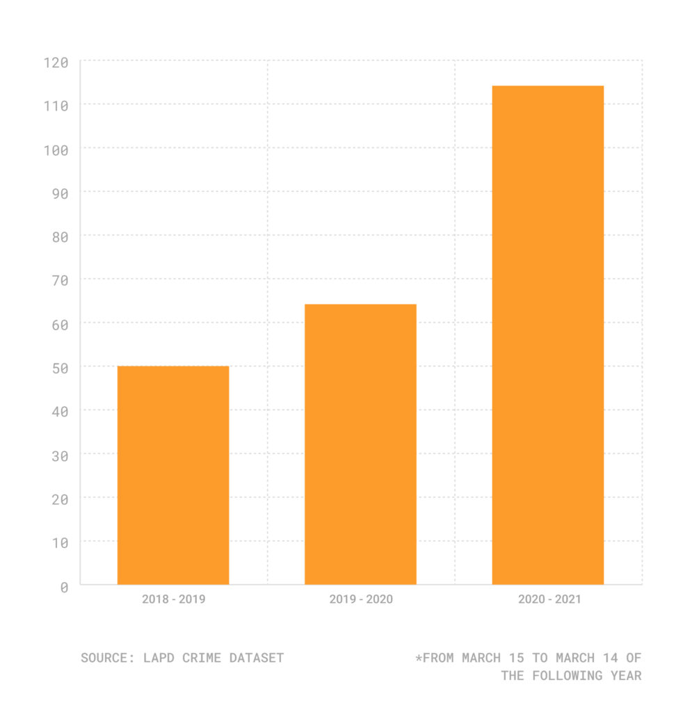 Bar chart with annual delivery driver attacks