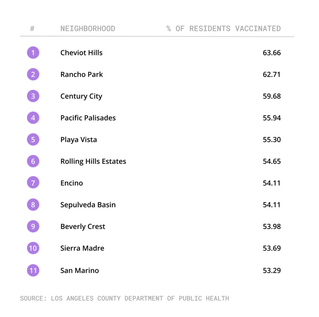 Table of neighborhoods with highest percentage of vaccinated residents