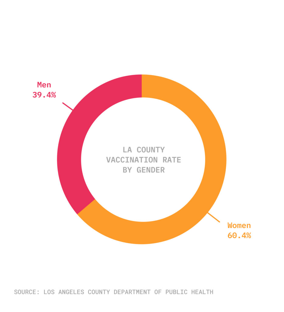 Pie chart showing gender vaccination rates in LA County