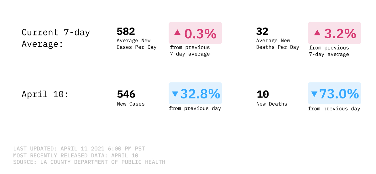 7-day average of cases and deaths