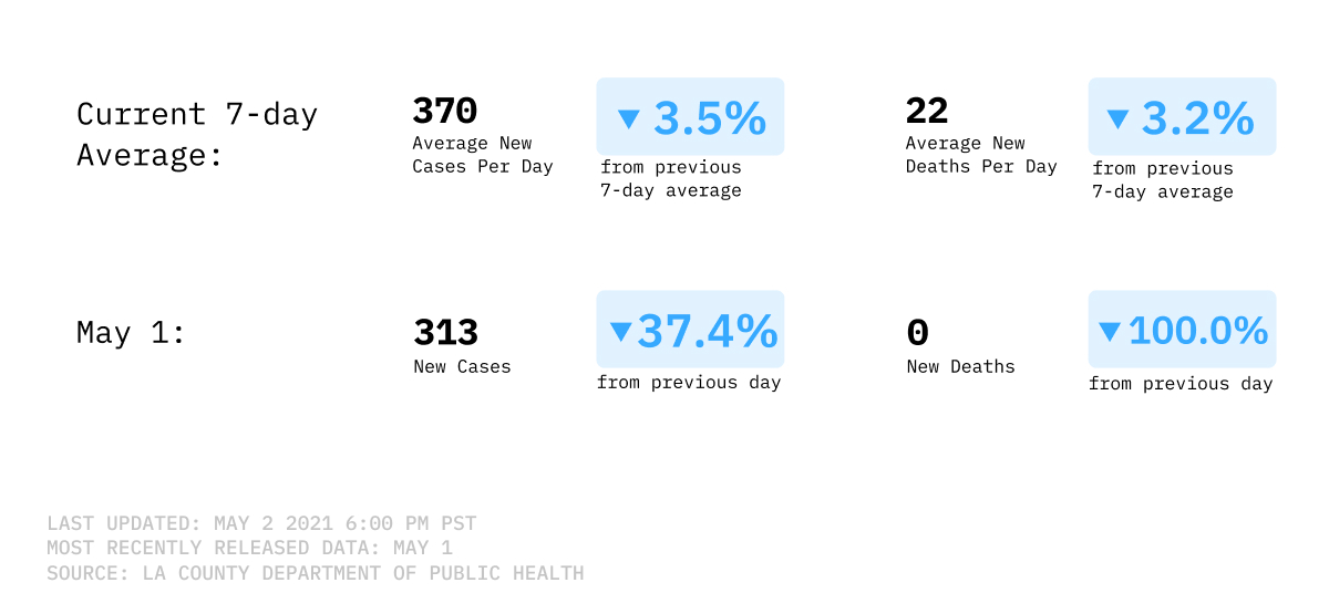 7-day average of new COVID-19 cases and deaths