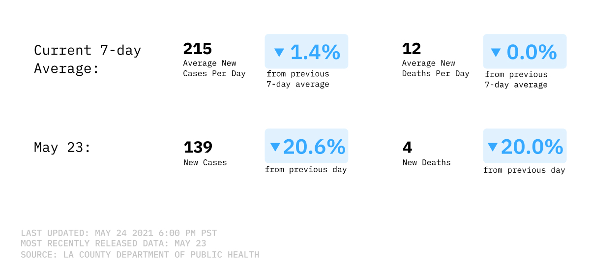 Number of new cases and deaths from COVID-19