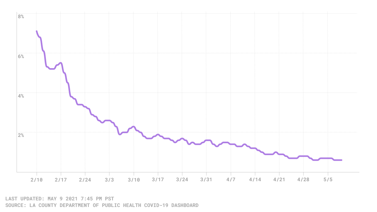 chart of LA County COVID-19 positivity rate