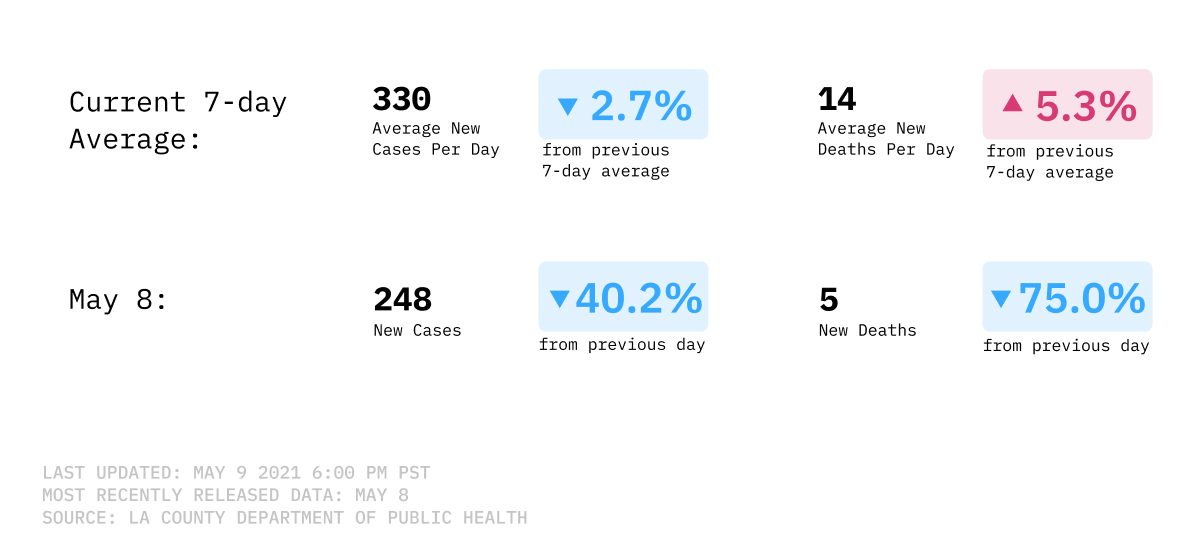 COVID-19 cases and deaths LA County
