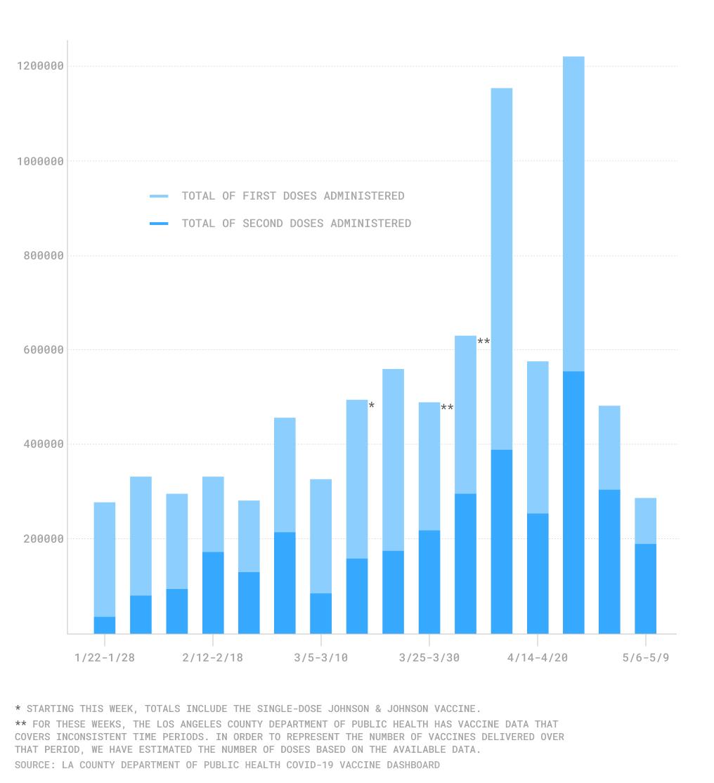 Vaccine distribution LA County