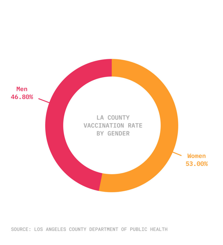 Pie chart of vaccine gender gap