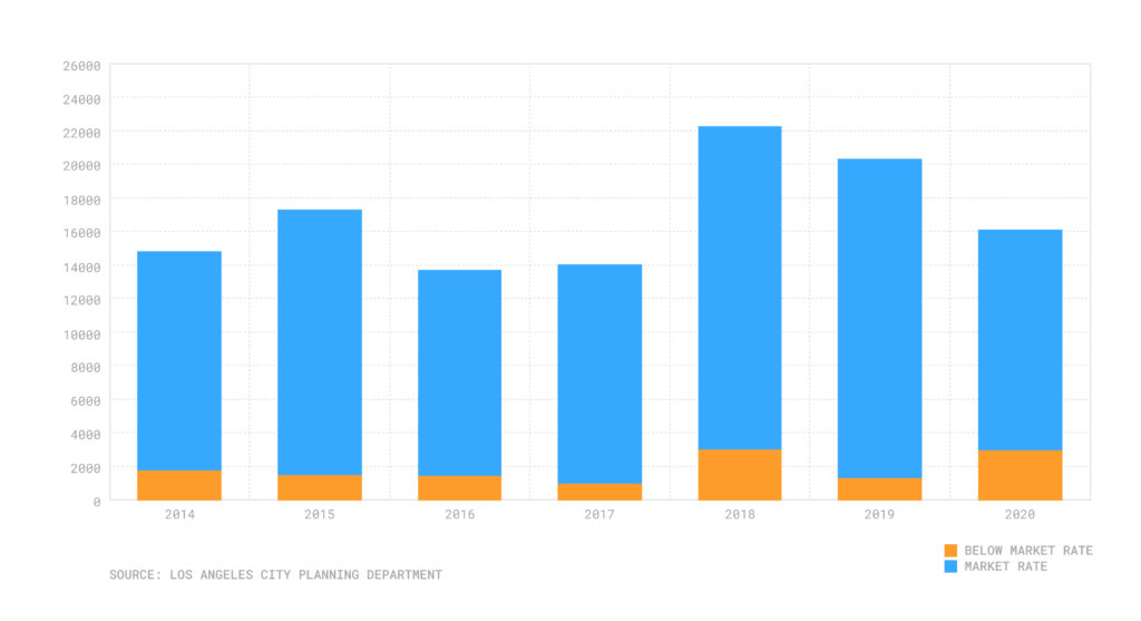 Bar chart with housing units permitted