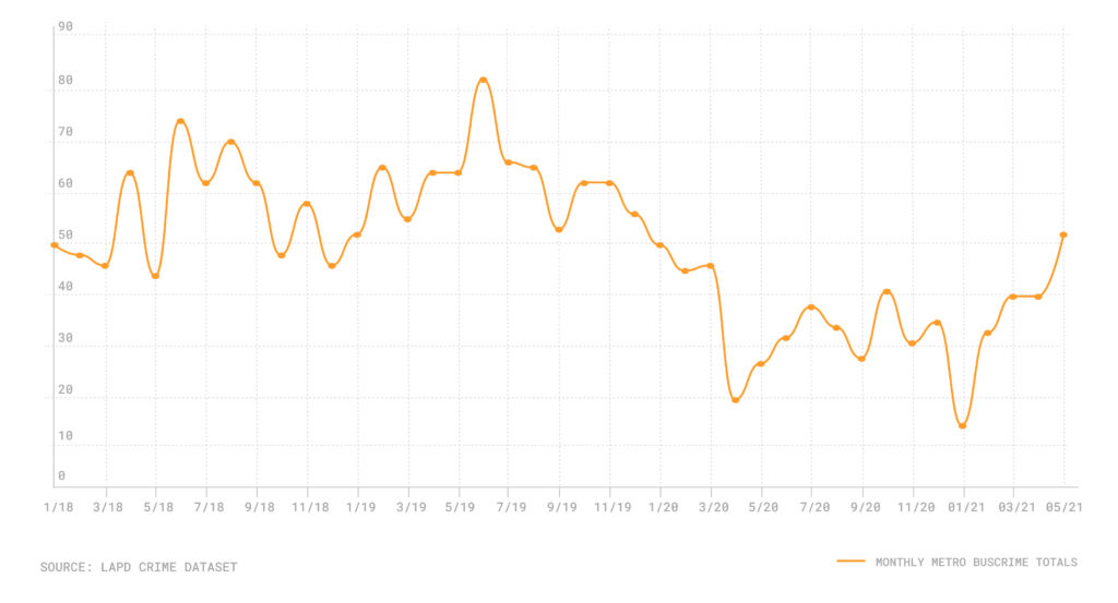 Line graph of monthly crimes on metro buses