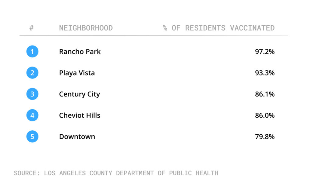 Table of city of LA neighborhoods with highest vaccination rates