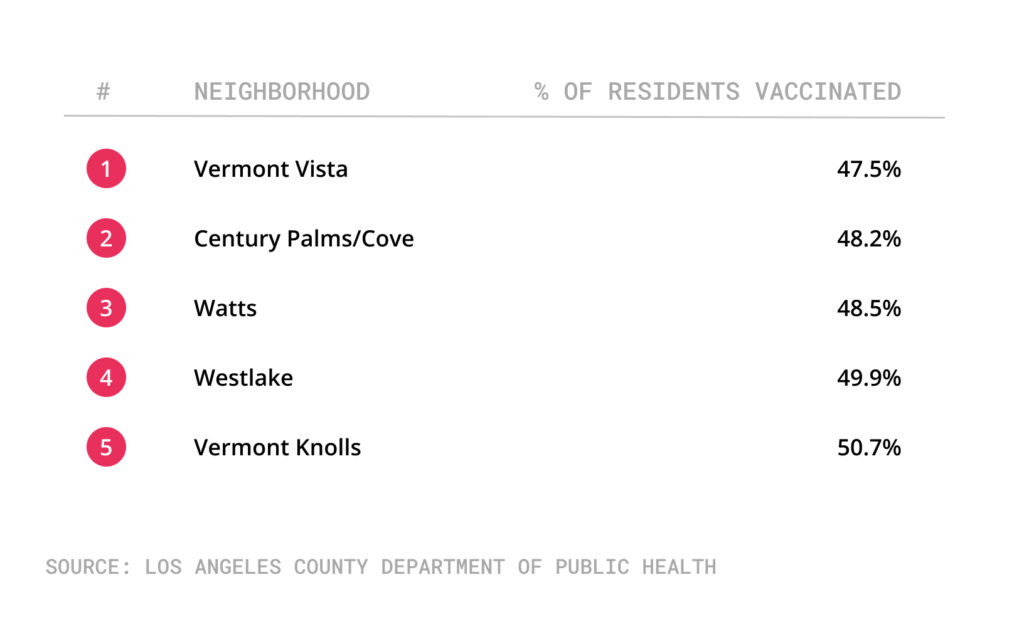Table of city of LA neighborhoods with lowest vaccination rates