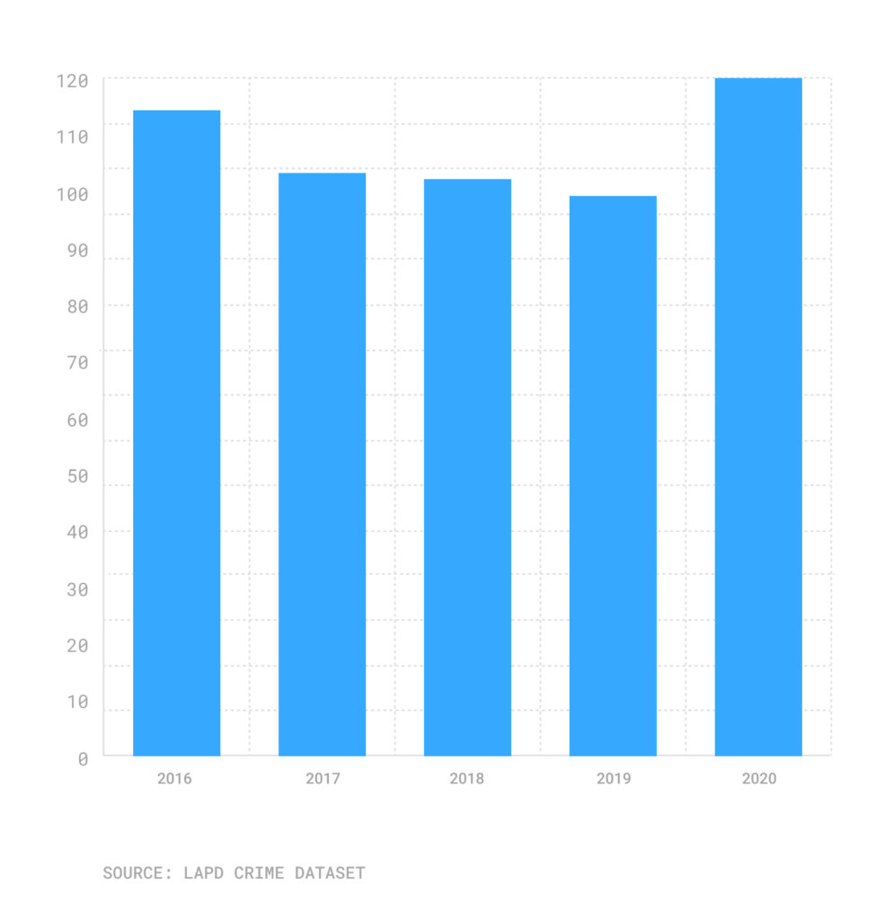Bar chart of crimes against gay or lesbian people