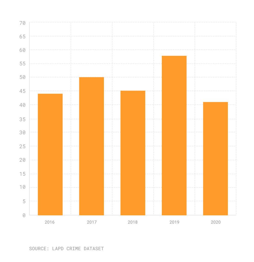 Bar chart of crimes where the victim was transgender or lesbian