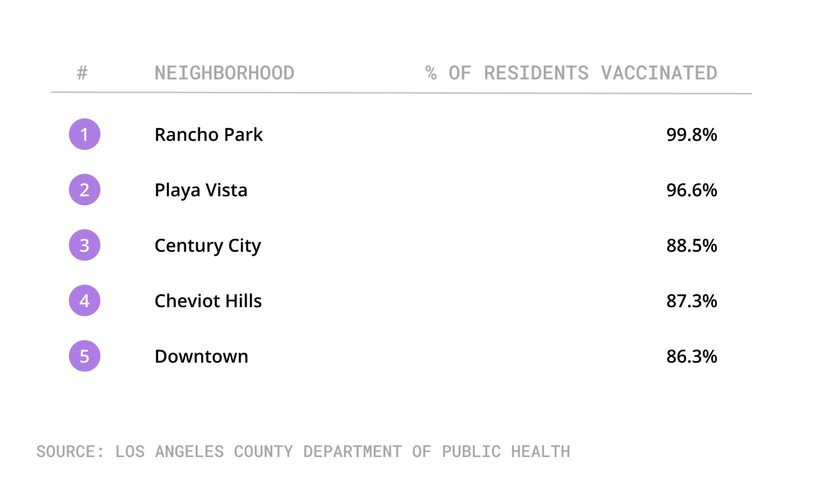Neighborhoods With Highest Vax Percentage 16+