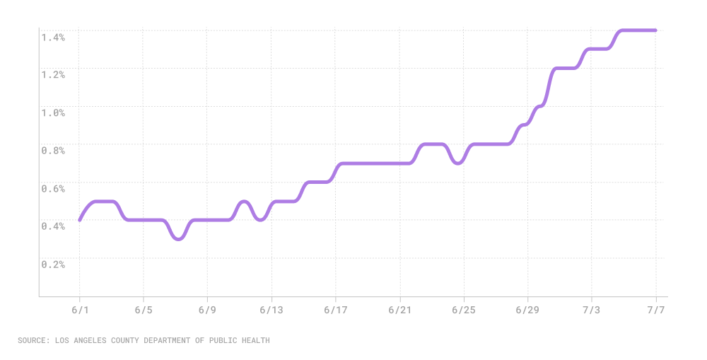 Line chart of daily positivity rate