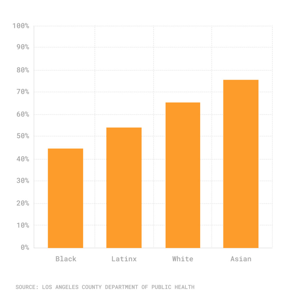 Bar chart of ethic/race vax rates