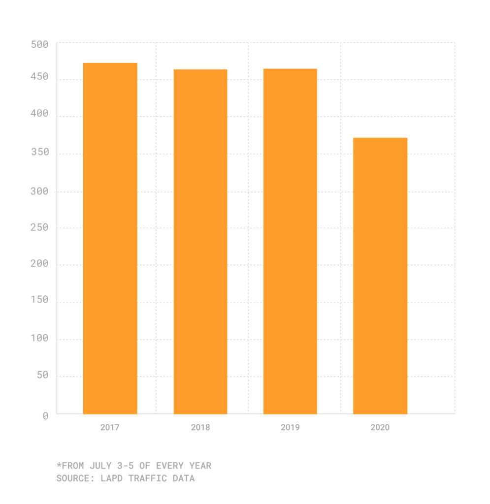 Bar chart of July 3-5 collisions
