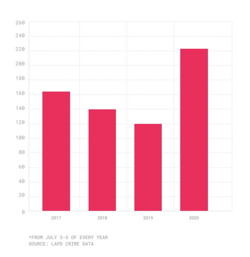 Bar chart of stolen vehicles over July 4 weekend