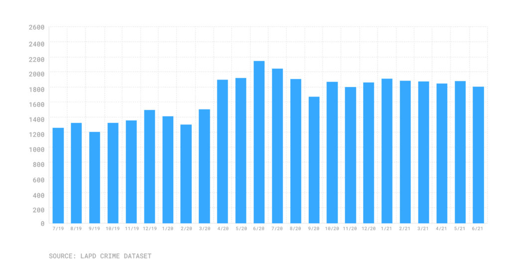 Bar chart of monthly car theft total