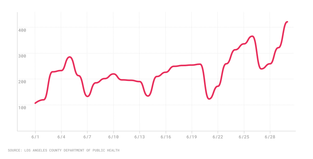 Line chart with June daily coronavirus case counts