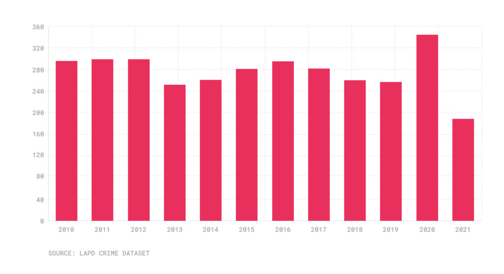 Bar chart with annual murder totals