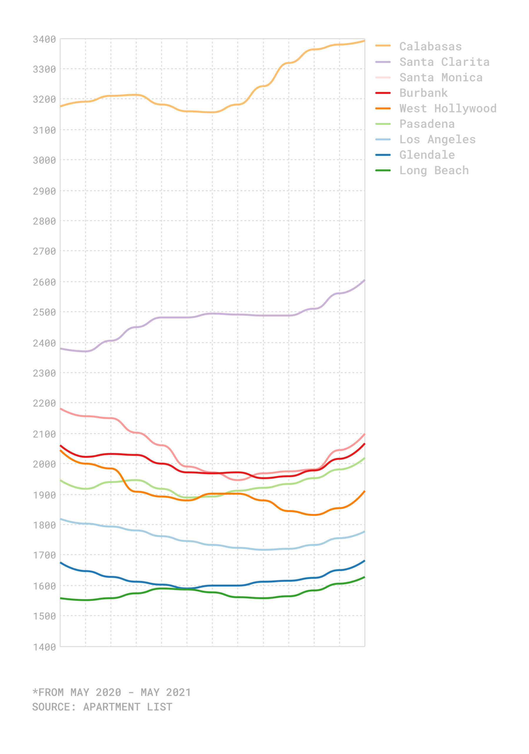 Graph of rent changes in 9 Los Angeles cities