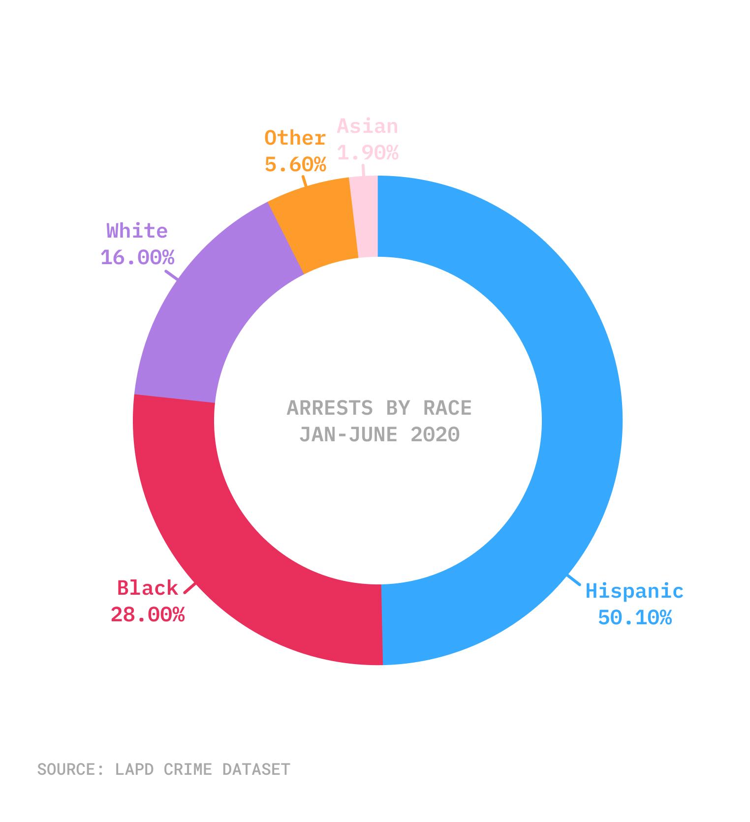 Racial breakdown of arrests in LA