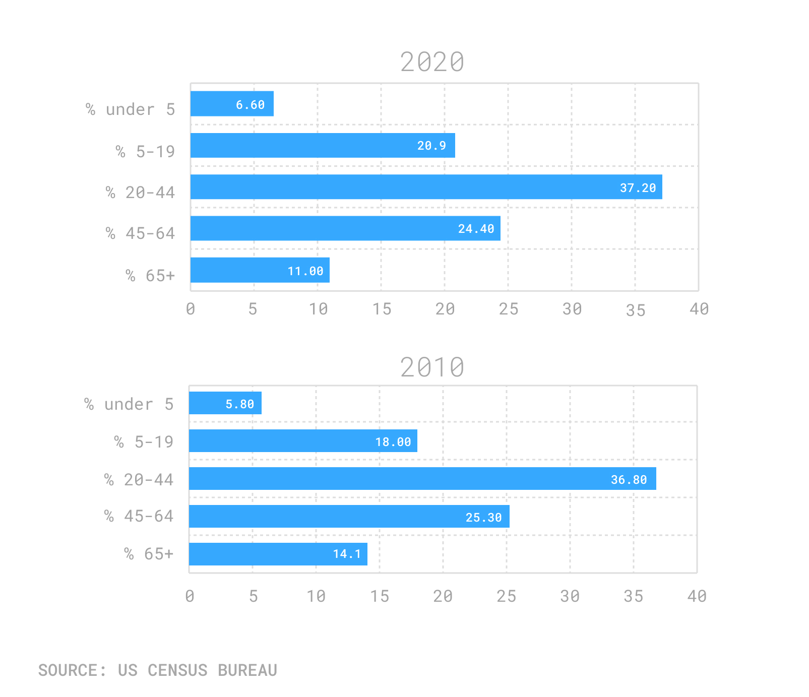 Los Angeles population by age census 2020